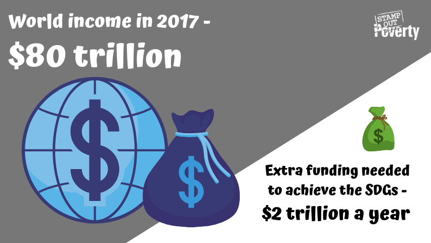 World income (GDP) in 2017 - more than $80 trillion every year. Extra spending needed to achieve the SDGs - around $2 trillion every year.